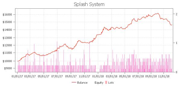 Splash System・フォワード実績2017年1月~2018年12月.PNG