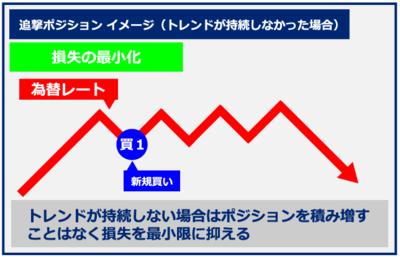 Splash System・追撃ポジション損失最小.PNG